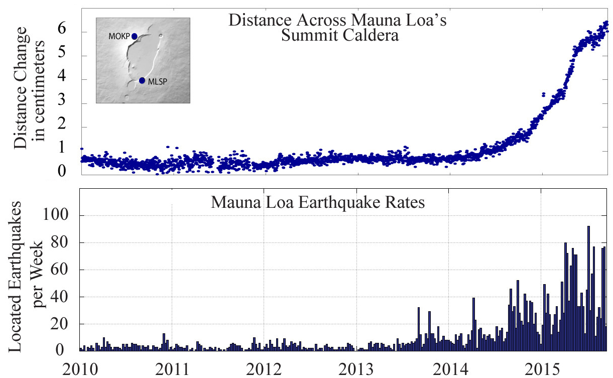 The last decade of seismicity and deformation at Mauna Loa