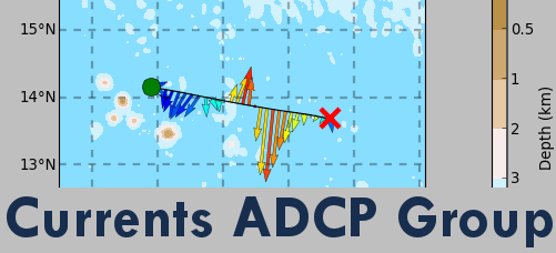 Currents ADCP Group