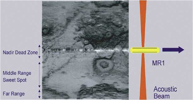 MR1 Sidescan Sonar Data