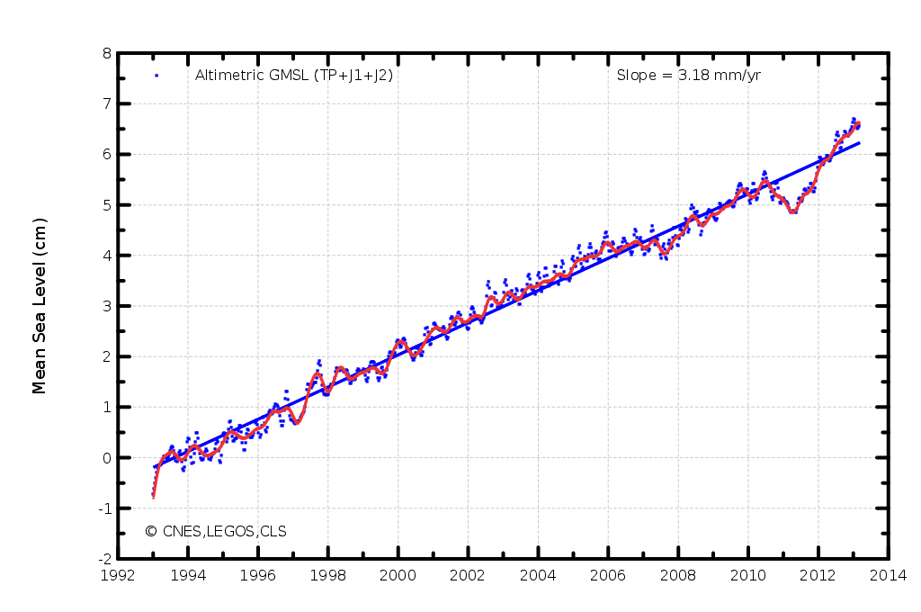 the global mean sea level since january 1993 3 2 mm yr