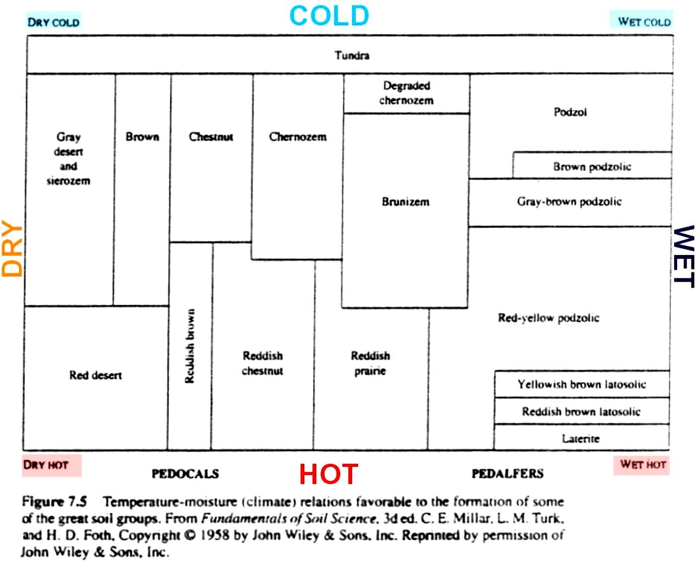 Gg425 environmental geochemistry for Soil 4 climate