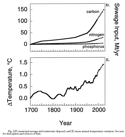atmosphere and fossil fuel inputs Atmospheric observations have the potential to meet the need for independent   fossil fuel carbon dioxide (co2ff) emissions are the main driver of the  are  computed based on model parameters and input meteorology.
