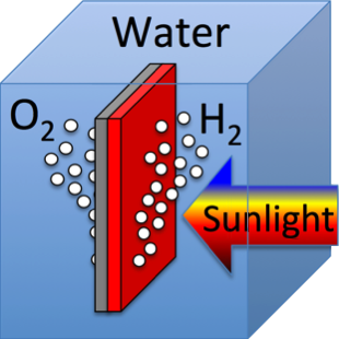 """Graphic of """"artificial photosynthesis"""""""