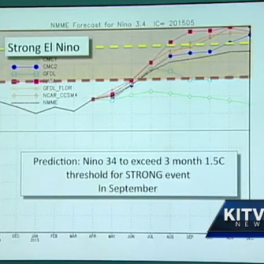 El Nino model for Summer 2015