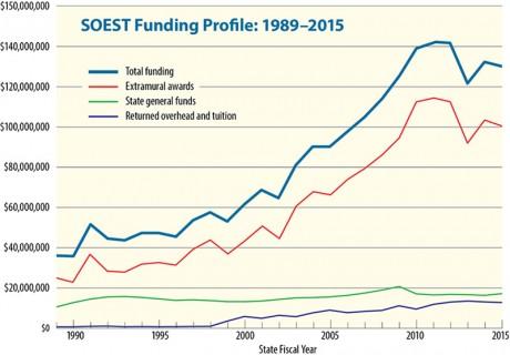 Funding profile 1989-2015