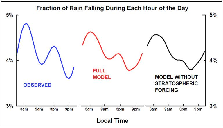 Observed peaks in Indonesian rainfall graphic