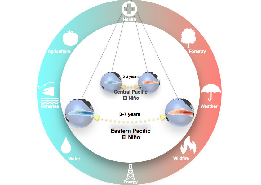 Schematic illustration of the two atmosphere/ocean oscillations that contribute to the complexity of the El Niño-Southern Oscillation and its impacts on various sectors of society.