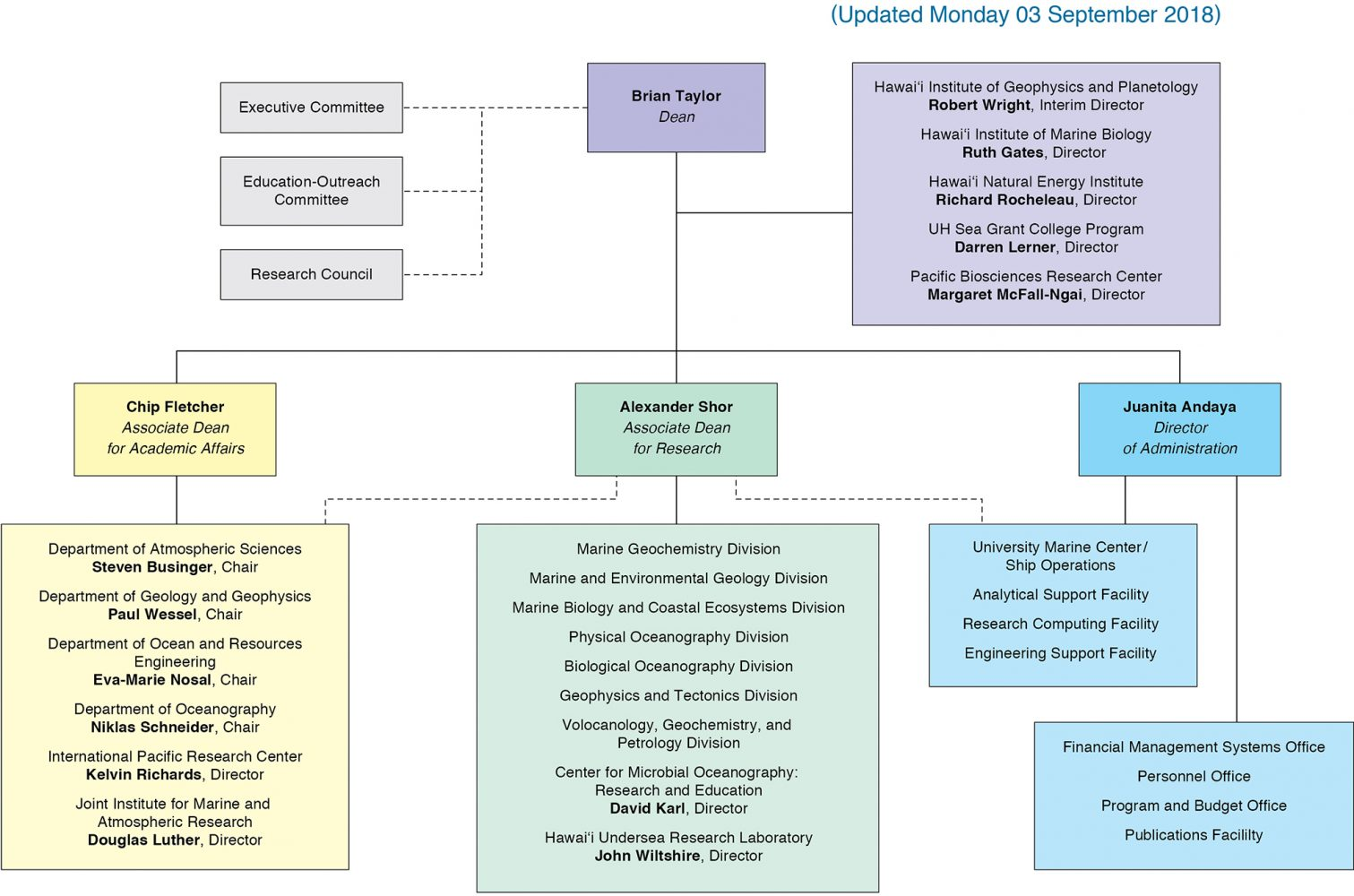 SOEST 2018 Organization Chart (as of 09-03-18)