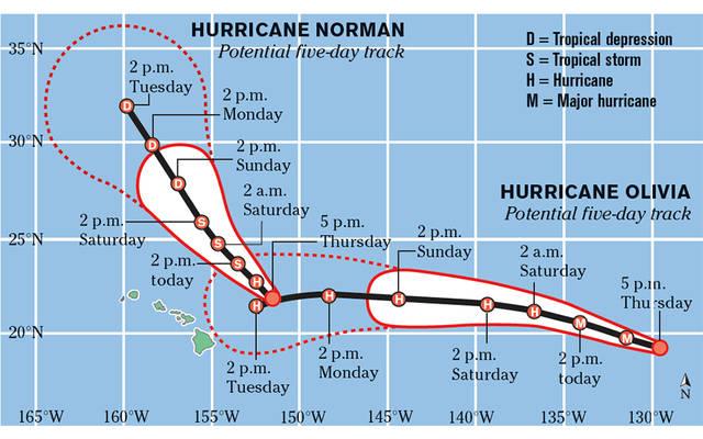 Graphic of Hurricanes Norman and Oliva near Hawaiian Islands