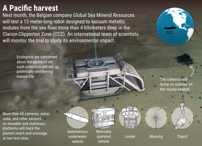 Graphic showing the 12-meter-long robotic vehicle designed to vacuum metallic nodules from the seafloor. Credit: V. Altounian, Science.