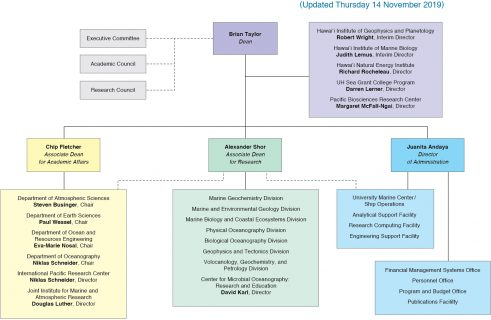 SOEST Organization Chart 11-14-19