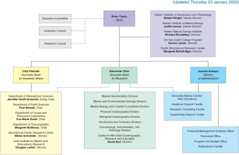 SOEST Organization Chart updated 01-23-20