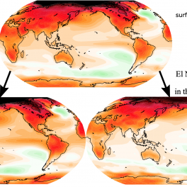Three globes of Earth showing future increase of El Nino and La Nina intensity leads to enhances warming in the eastern tropical Pacific (bottom left). Future decrease of El Nino and La Nina intensity leads to less warming in the eastern tropical Pacific (bottom right).