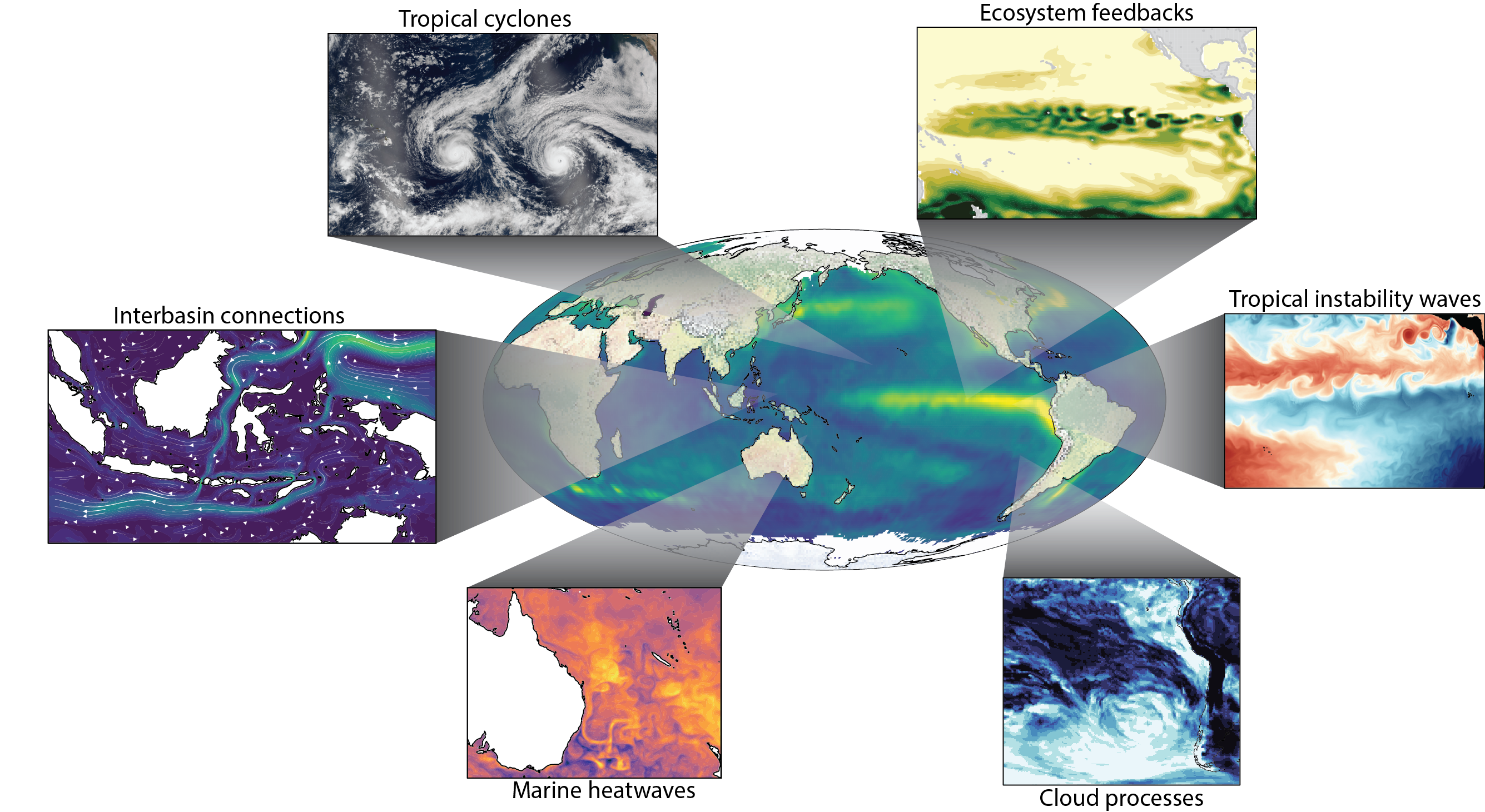 Potential foci of future ENSO research includes some of the physical processes (such as cyclones, marine heat waves, cloud processes, ocean basin connections) that require advancements in observing systems and climate model resolution and complexity.