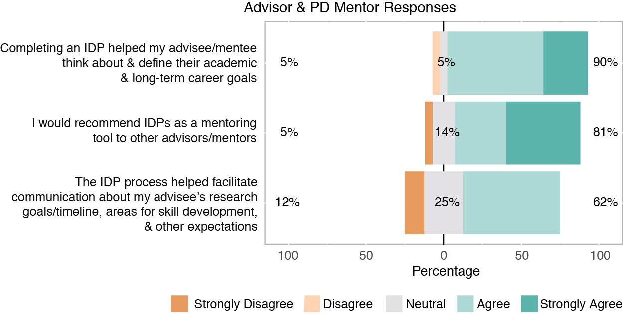 Advisor and PD Mentor Responces
