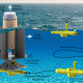 Team Halona's design for a wave-powered autonomous underwater vehicle charging station.