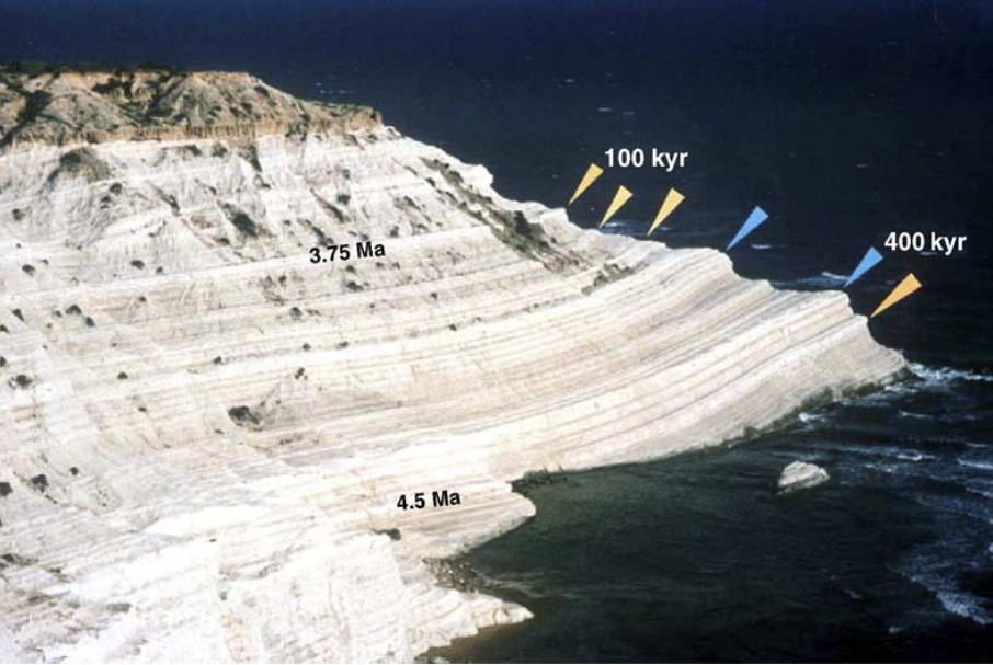 Deep marine sections of Punta di Maiata (Pliocene) on Sicily, Italy illustrating the imprint of astronomical (Milankovic) cycles in Earth's orbit on geological formations. The arrows mark the 100 and 400 thousand year cycles of Earth's orbital eccentricity.